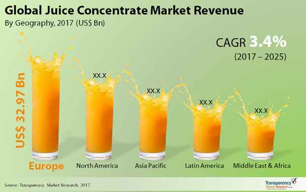 Juice Concentrate Market Global Industry Analysis And