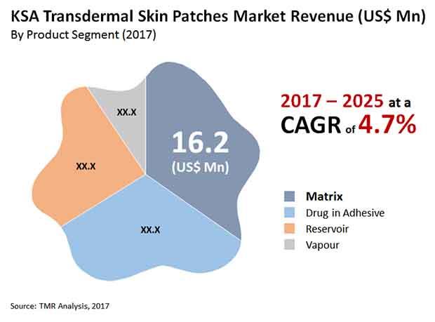 ksa transdermal skin patches market