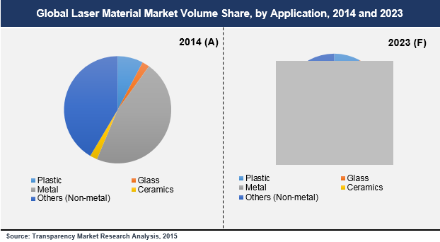 laser-material-market