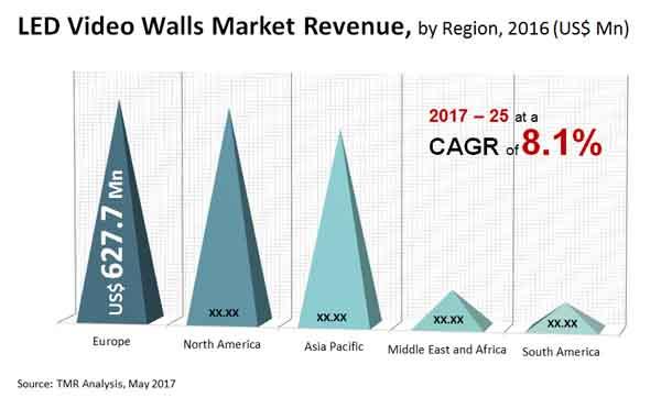 led video walls market