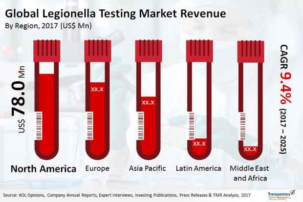 legionella testing market