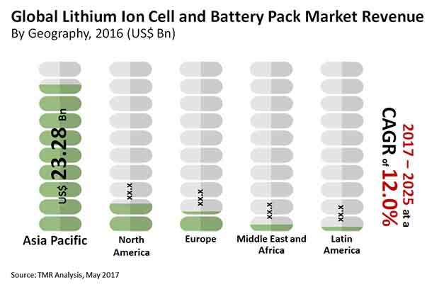 lithium ion cell battery pack market
