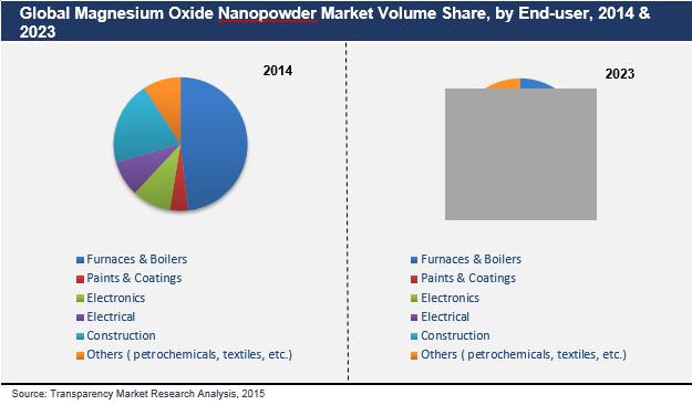 magnesium-oxide-nanopowder