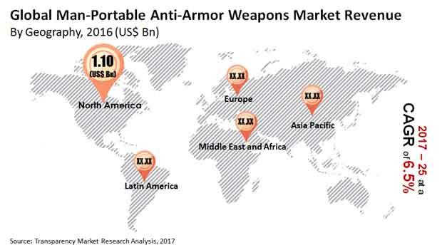 man portable anti armor weapons market