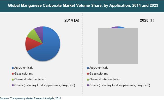 manganese-carbonate-market