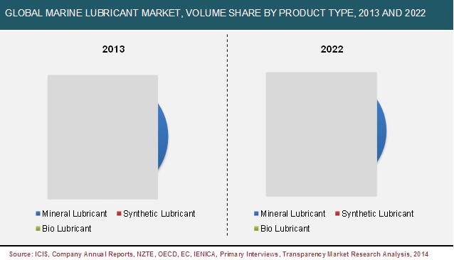 marine-lubricants-market