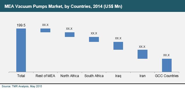 mea-vacuum-pumps-market