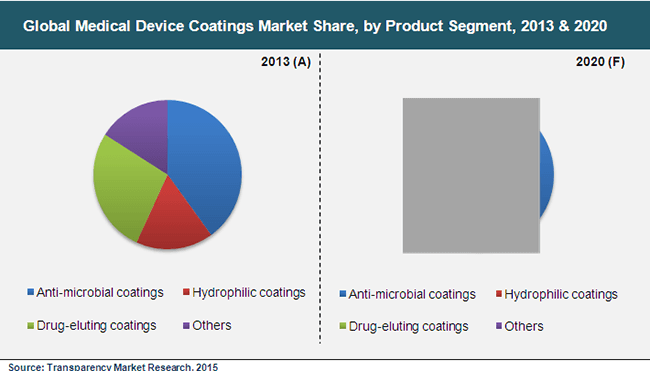 india orthopedic devices market segmentation research