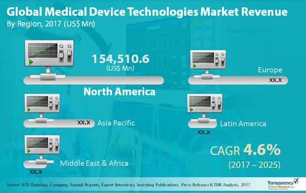 medical device technologies market