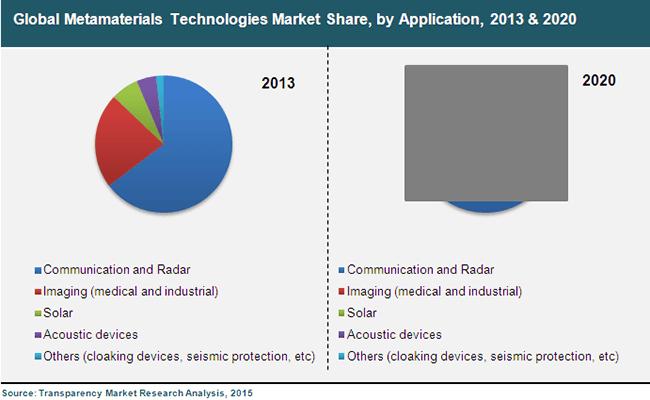 metamaterials-technologies-market