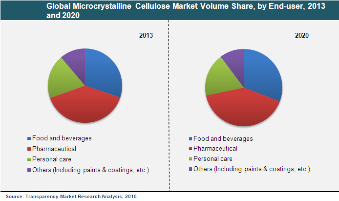 microcrystalline-cellulose-market