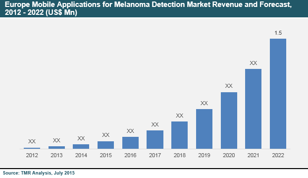 mobile-applications-melanoma-detection-market