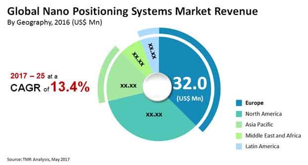 nano-positioning-systems-market