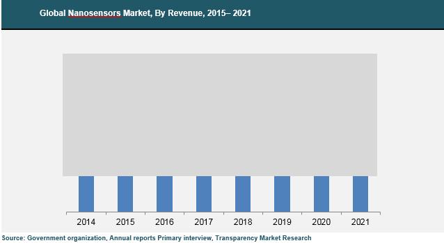 nanosensors-market