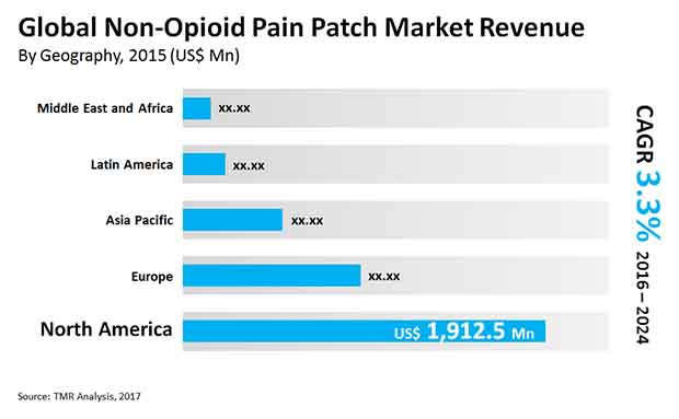 non opioid pain patch market
