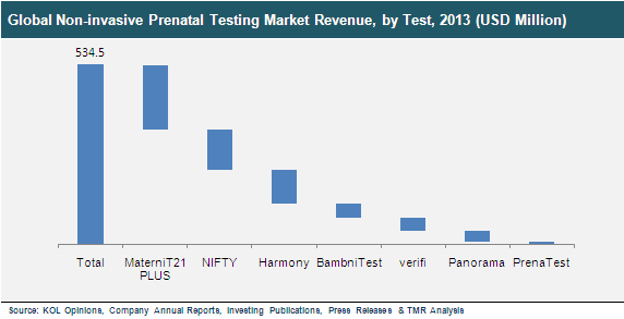 noninvasive-prenatal-diagnostics-market