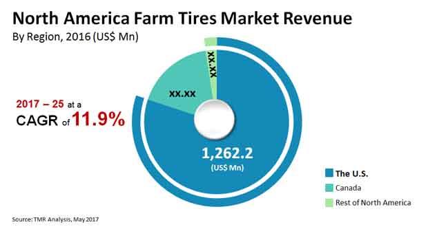 north america farm tires market