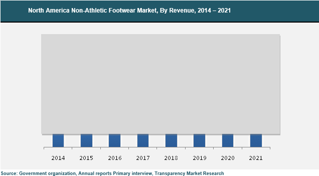 north-america-footwear-market