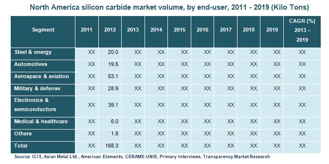 north-america-silicon-carbide-market-volume-by-end-user-2011-2019