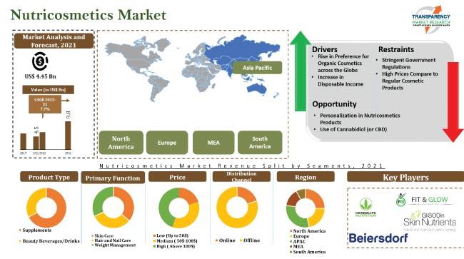 nutricosmetics market