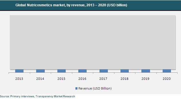 nutricosmetics-market