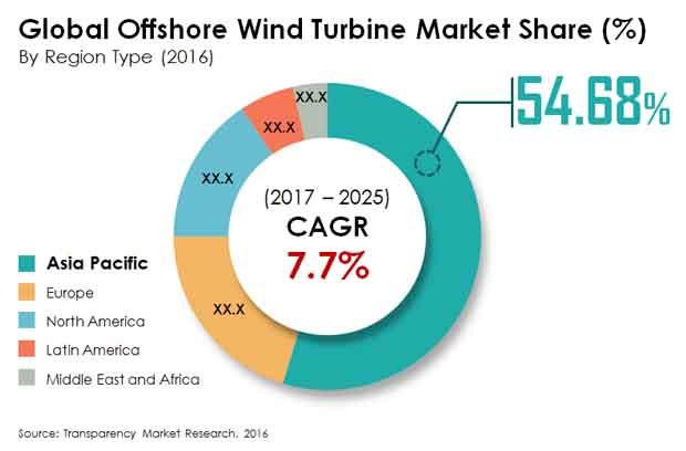 offshore wind turbine market