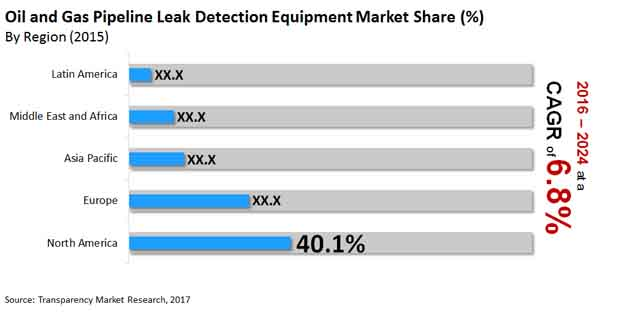 oil gas pipeline leak detection equipment market