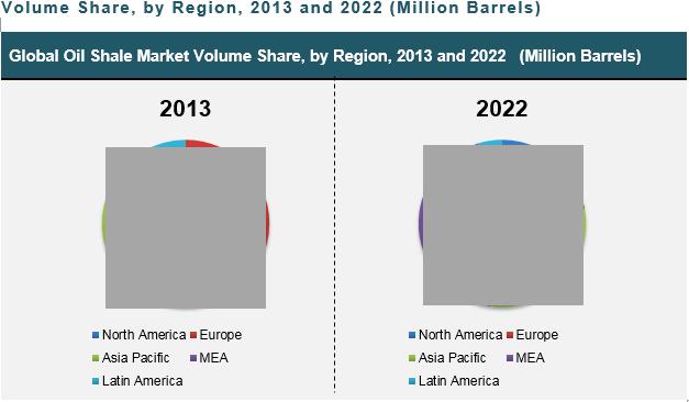 oil-shale-market