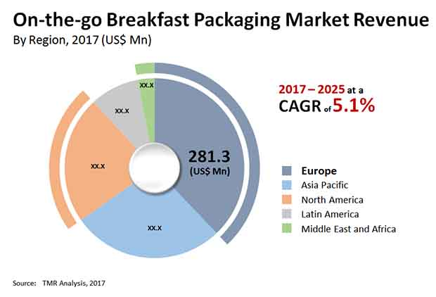 on the go breakfast packaging market