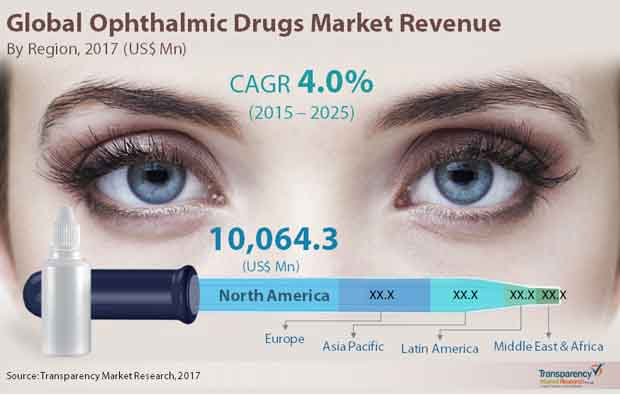 ophthalmic drugs market
