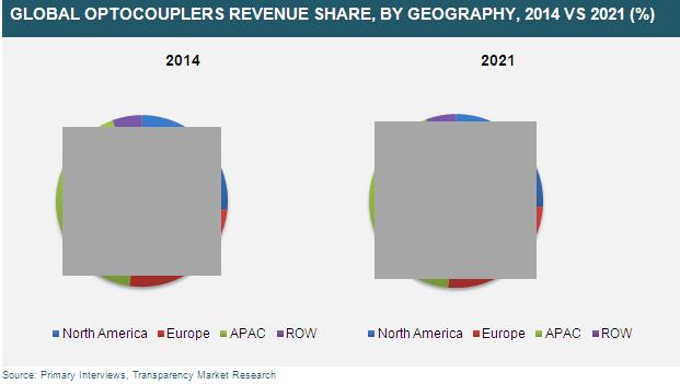 optocouplers-market