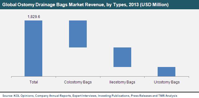 ostomy-drainage-bags-market
