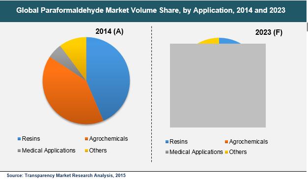 paraformaldehyde-market