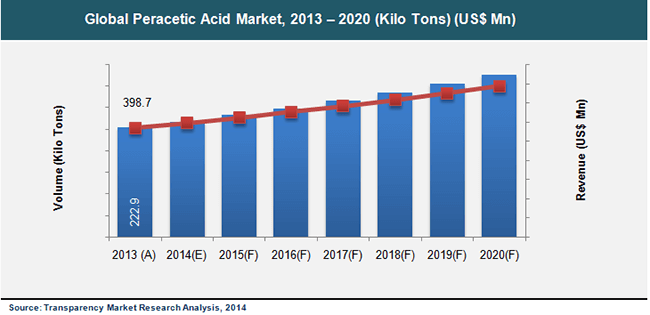 peracetic-acid-market