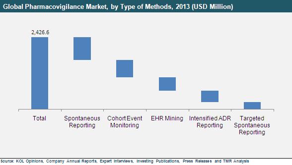 pharmacovigilance-market