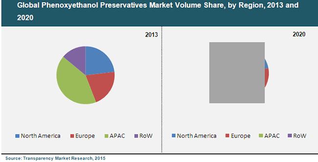 phenoxyethanol-preservatives-market