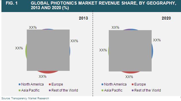 photonics-market