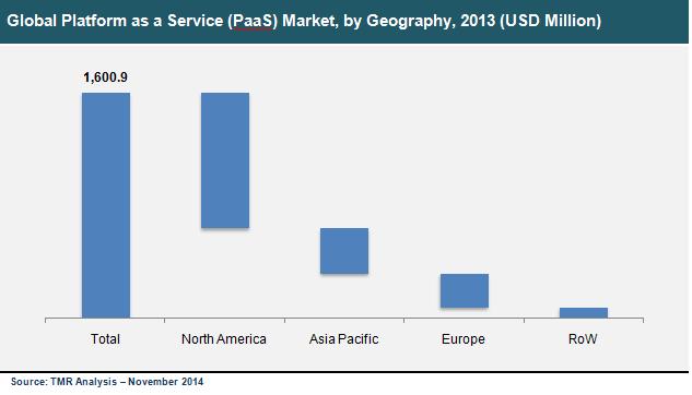 platform-as-a-service-market