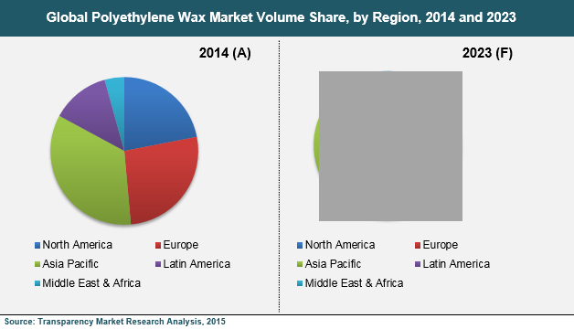 polyethylene-wax-market