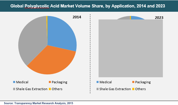 polyglycolic-acid-market