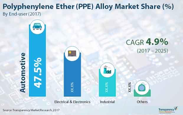 polyphenylene ether market