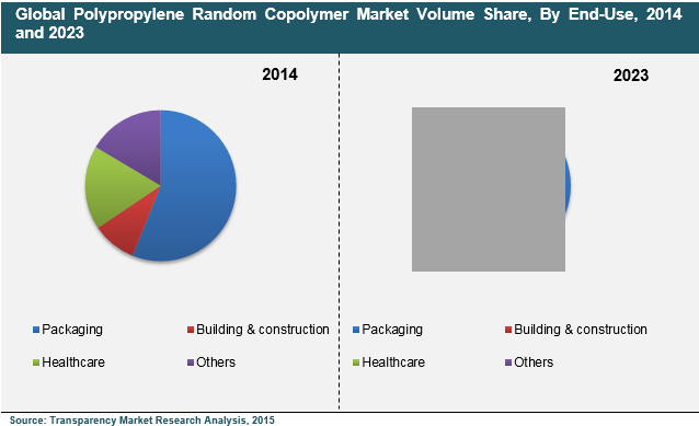 polypropylene-random-copolymer-market