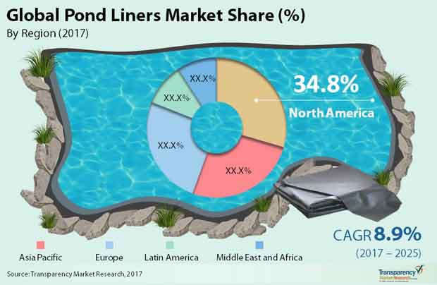 pond liners market
