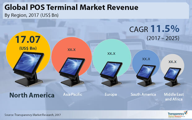 Point Of Sale Terminal Pos Market To Rise At 11 5 Cagr