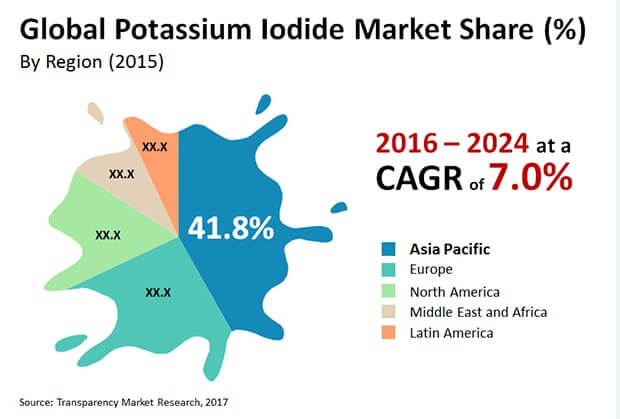 potassium iodide market