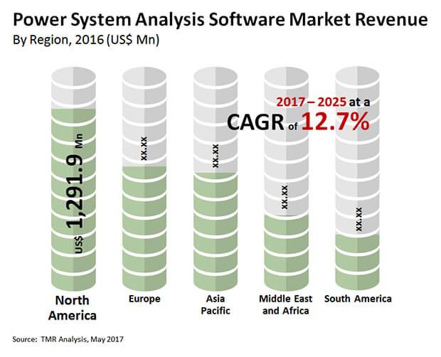 power system analysis software market