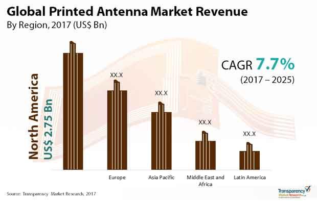 printed antenna market