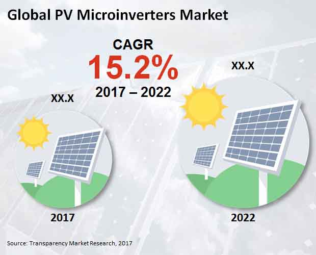 pv-microinverters-market