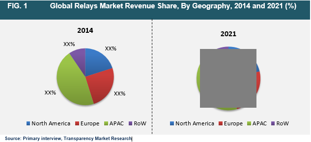 relays-market