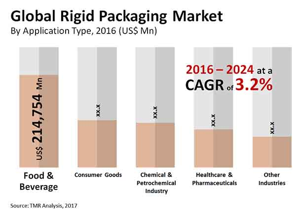rigid packaging market